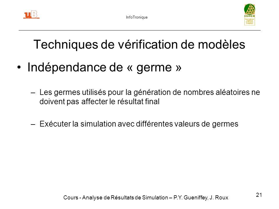 21 Techniques de vérification de modèles Cours - Analyse de Résultats de Simulation – P.Y.