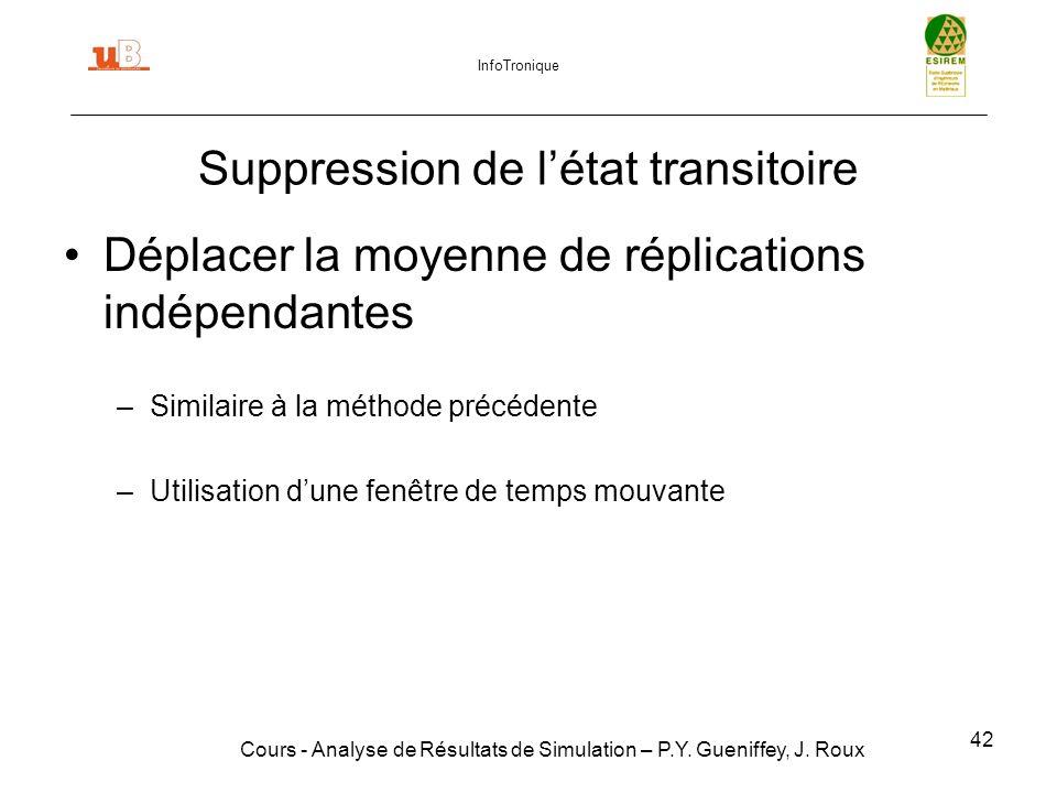 42 Suppression de létat transitoire Cours - Analyse de Résultats de Simulation – P.Y.