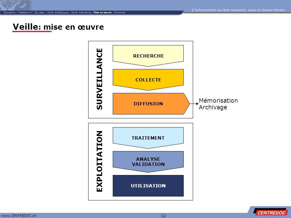 Titre www.CENTREDOC.ch 12 Veille : mise en œuvre TRAITEMENT ANALYSE VALIDATION UTILISATION SURVEILLANCE RECHERCHE COLLECTE DIFFUSION Mémorisation Arch
