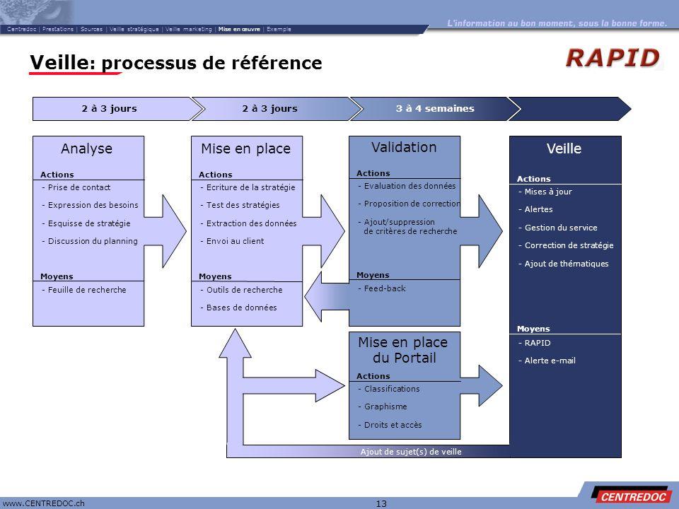 Titre www.CENTREDOC.ch 13 Veille : processus de référence Analyse - Prise de contact - Expression des besoins - Esquisse de stratégie - Discussion du