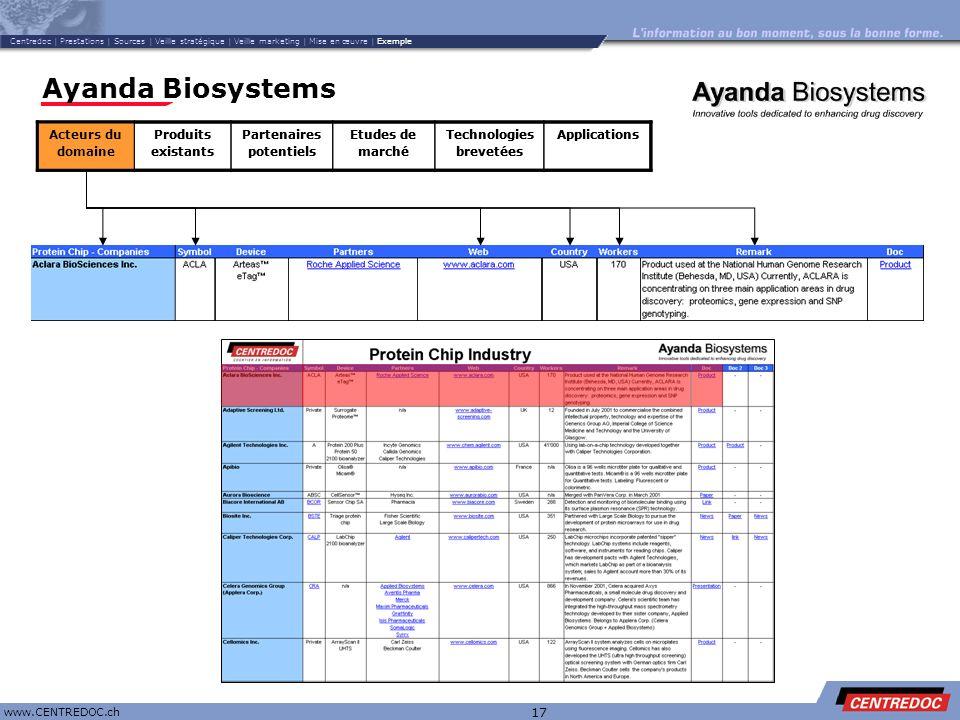 Titre www.CENTREDOC.ch 17 Ayanda Biosystems Acteurs du domaine Produits existants Partenaires potentiels Etudes de marché Technologies brevetées Appli