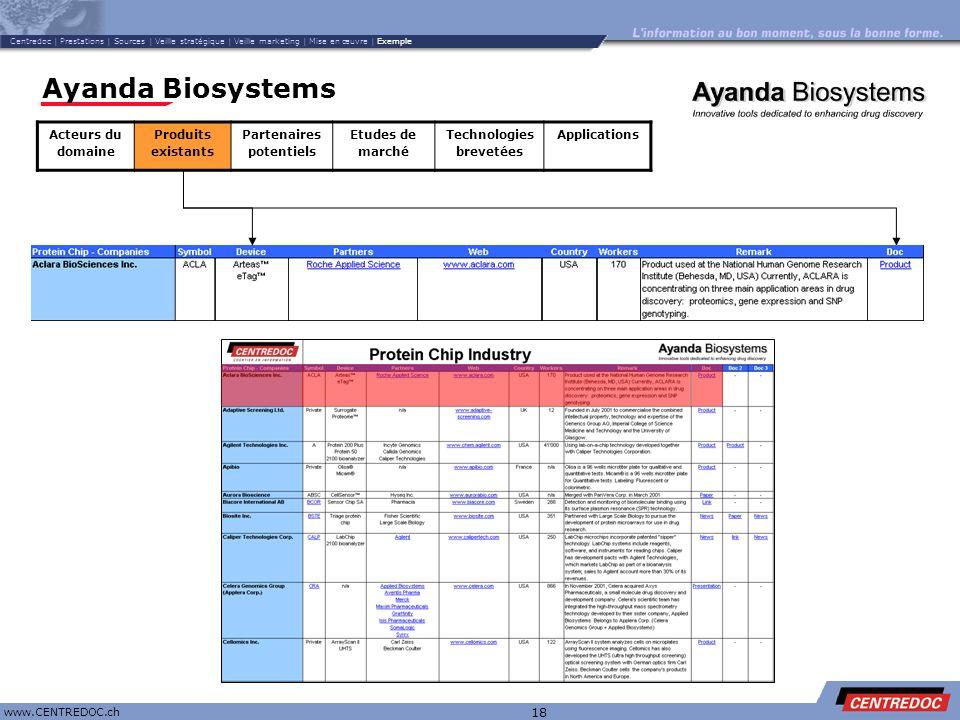 Titre www.CENTREDOC.ch 18 Ayanda Biosystems Acteurs du domaine Produits existants Partenaires potentiels Etudes de marché Technologies brevetées Appli