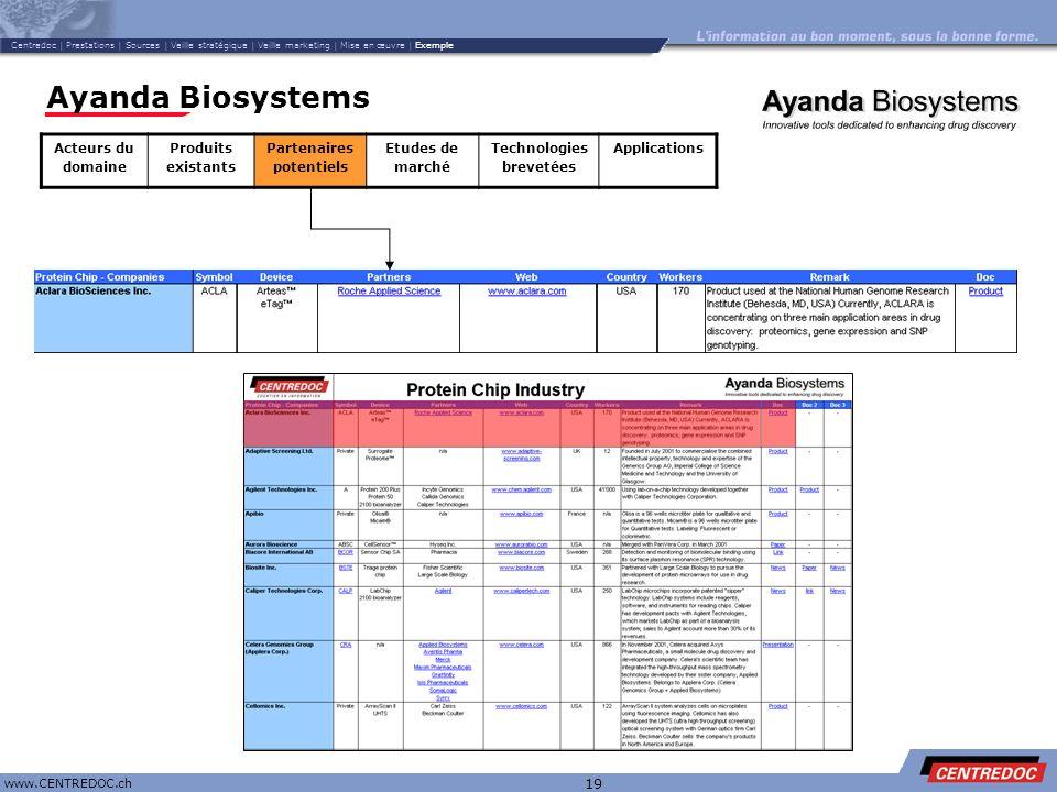 Titre www.CENTREDOC.ch 19 Ayanda Biosystems Acteurs du domaine Produits existants Partenaires potentiels Etudes de marché Technologies brevetées Appli
