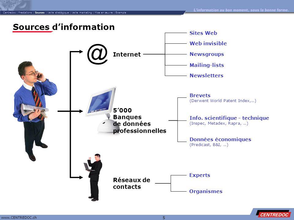 Titre www.CENTREDOC.ch 5 Sources dinformation @ Internet 5000 Banques de données professionnelles Experts Organismes Réseaux de contacts Brevets (Derw