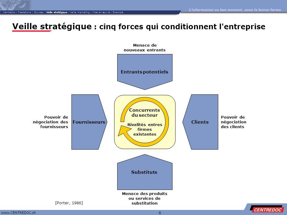 Titre www.CENTREDOC.ch 6 Veille stratégique : cinq forces qui conditionnent l'entreprise Pouvoir de négociation des clients Clients Concurrents du sec