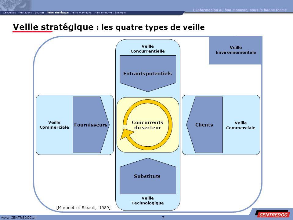 Titre www.CENTREDOC.ch 7 Veille stratégique : les quatre types de veille Veille Technologique Clients Concurrents du secteur Entrants potentiels Subst