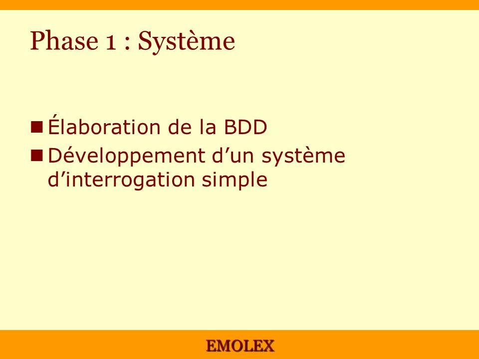 EMOLEX Phase 1 : Système Élaboration de la BDD Développement dun système dinterrogation simple