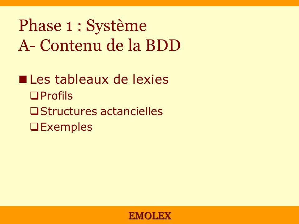 EMOLEX Phase 1 : Système A- Contenu de la BDD Les tableaux de lexies Profils Structures actancielles Exemples