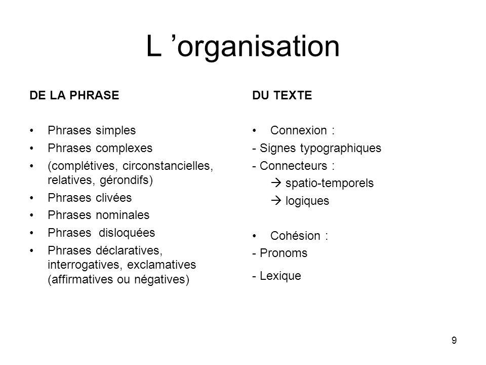9 L organisation DE LA PHRASE Phrases simples Phrases complexes (complétives, circonstancielles, relatives, gérondifs) Phrases clivées Phrases nominal