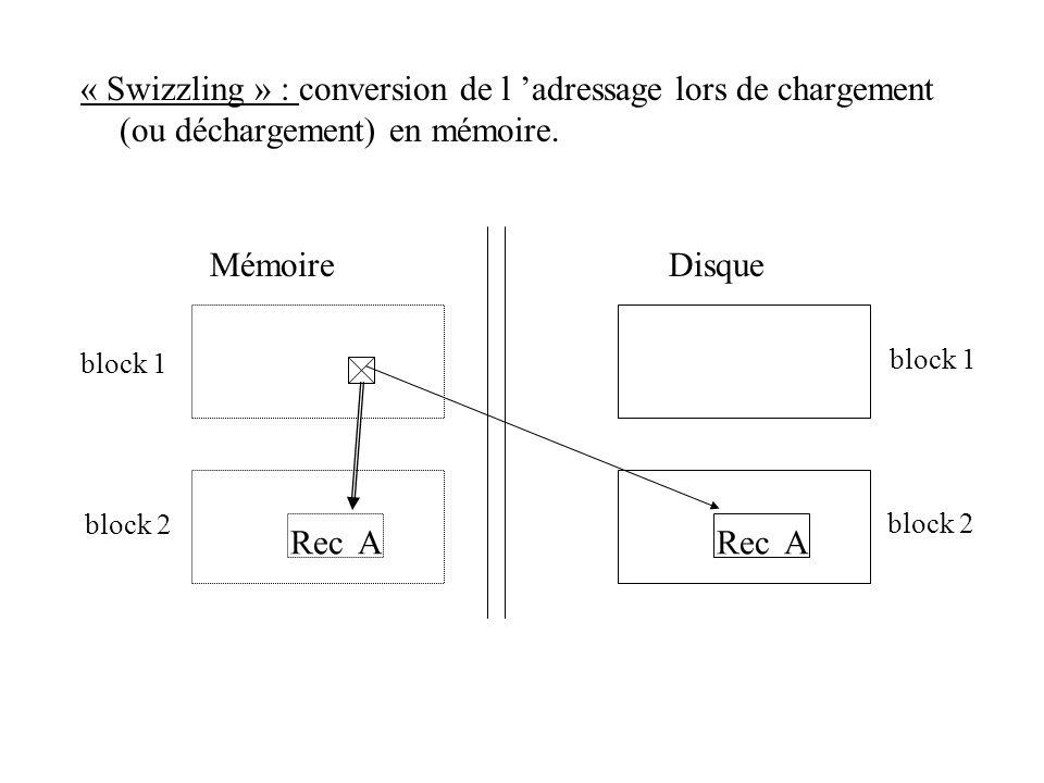 « Swizzling » : conversion de l adressage lors de chargement (ou déchargement) en mémoire. Mémoire Disque Rec A block 1 Rec A block 2 block 1