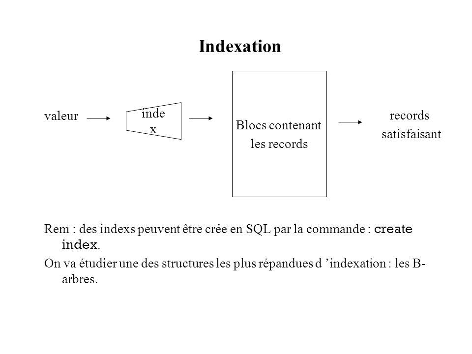 Indexation valeur Rem : des indexs peuvent être crée en SQL par la commande : create index. On va étudier une des structures les plus répandues d inde