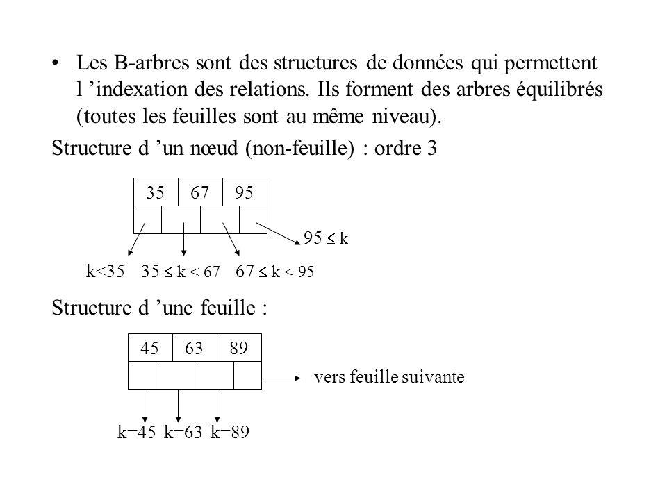 Les B-arbres sont des structures de données qui permettent l indexation des relations. Ils forment des arbres équilibrés (toutes les feuilles sont au