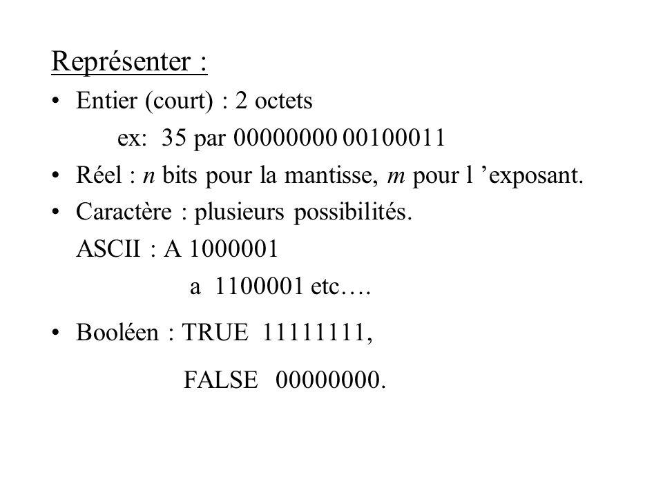 Représenter : Entier (court) : 2 octets ex: 35 par 00000000 00100011 Réel : n bits pour la mantisse, m pour l exposant. Caractère : plusieurs possibil