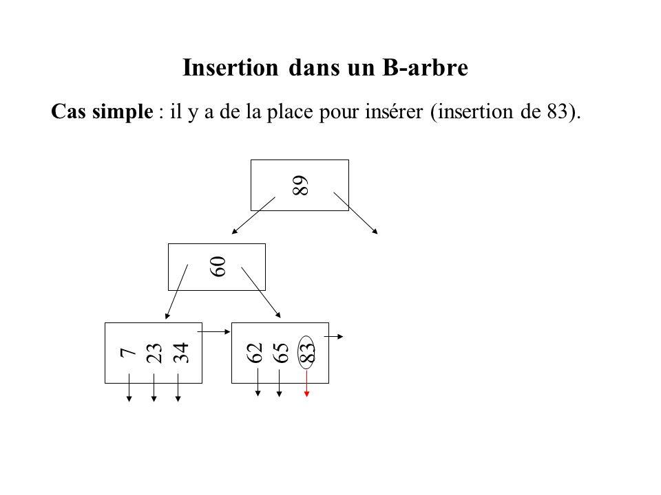 Insertion dans un B-arbre Cas simple : il y a de la place pour insérer (insertion de 83). 7 23 34 62 65 83 60 89