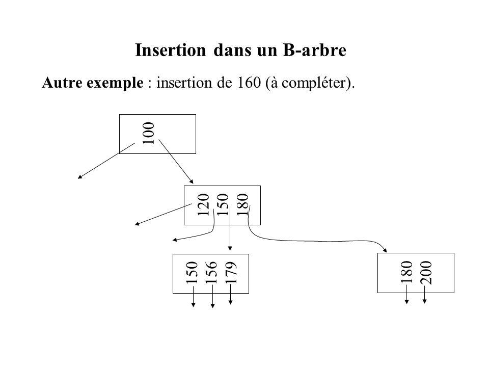 Insertion dans un B-arbre Autre exemple : insertion de 160 (à compléter). 100 120 150 180 150 156 179 180 200