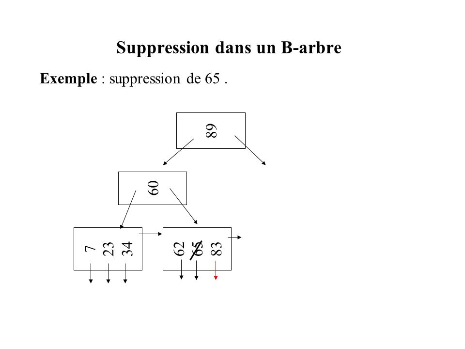 Suppression dans un B-arbre Exemple : suppression de 10 (à compléter).