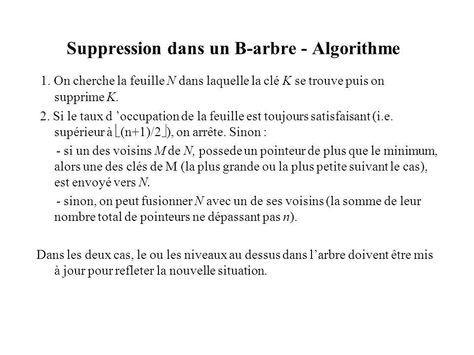Suppression dans un B-arbre - Algorithme 1. On cherche la feuille N dans laquelle la clé K se trouve puis on supprime K. 2. Si le taux d occupation de