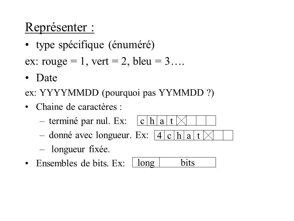Représenter : type spécifique (énuméré) ex: rouge = 1, vert = 2, bleu = 3…. Date ex: YYYYMMDD (pourquoi pas YYMMDD ?) Chaine de caractères : –terminé