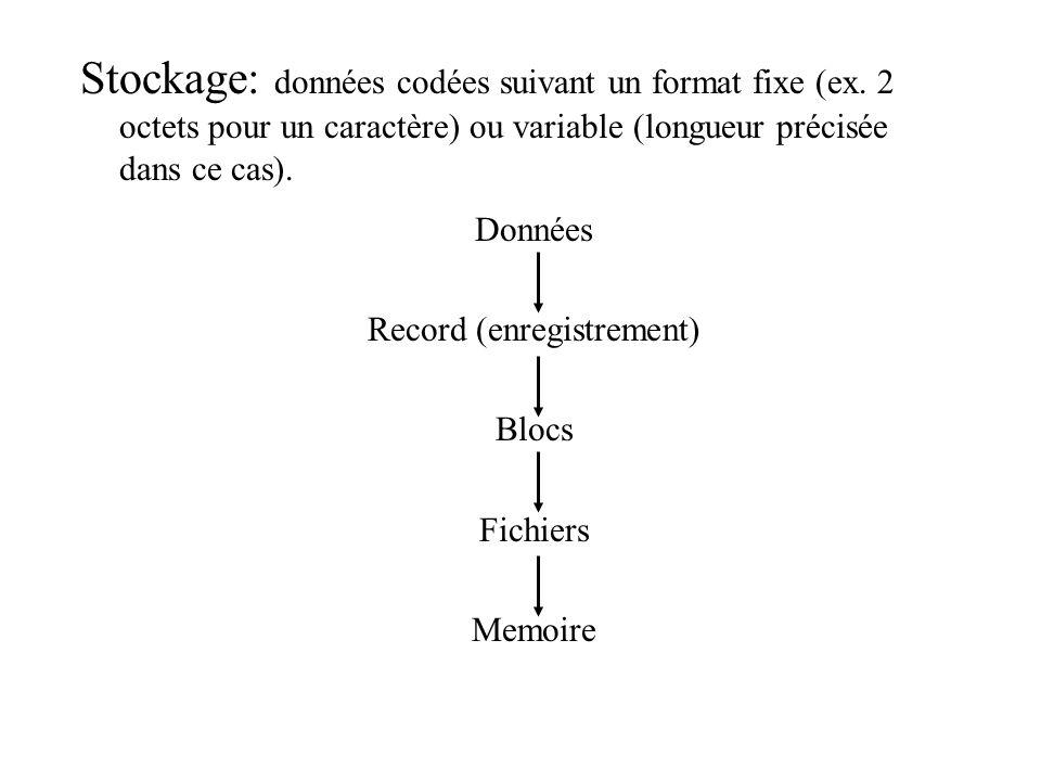Stockage: données codées suivant un format fixe (ex. 2 octets pour un caractère) ou variable (longueur précisée dans ce cas). Données Record (enregist