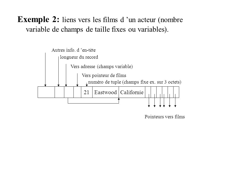 Exemple 2: liens vers les films d un acteur (nombre variable de champs de taille fixes ou variables). Eastwood21Californie Autres info. d en-tète long