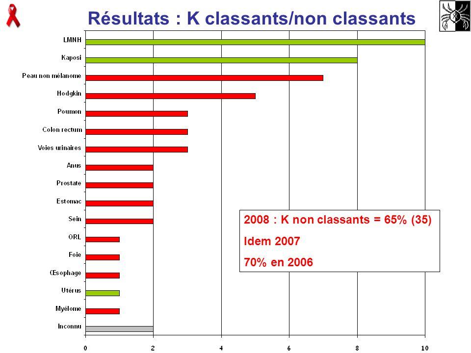 Résultats : K classants/non classants 2008 : K non classants = 65% (35) Idem 2007 70% en 2006