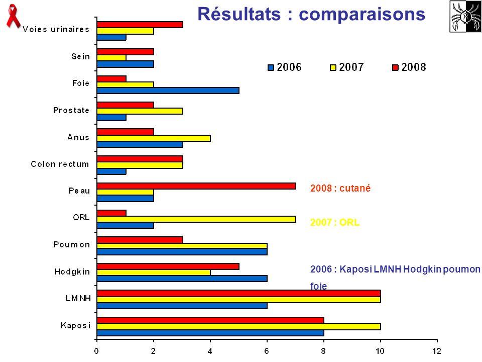 Résultats : comparaisons 2006 : Kaposi LMNH Hodgkin poumon foie 2007 : ORL 2008 : cutané