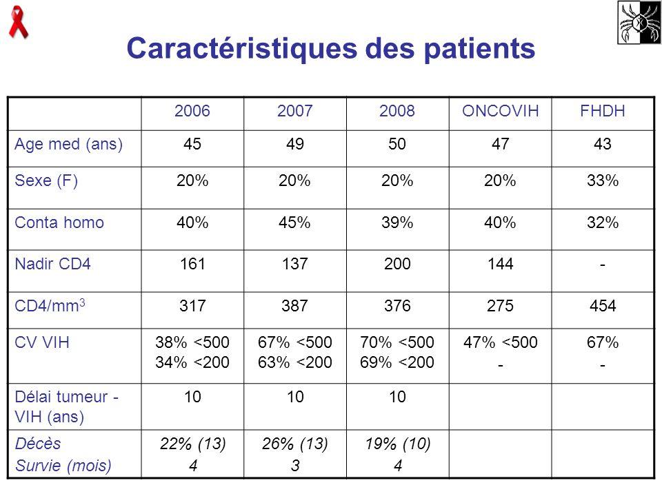 Caractéristiques des patients 200620072008ONCOVIHFHDH Age med (ans)4549504743 Sexe (F)20% 33% Conta homo40%45%39%40%32% Nadir CD4161137200144- CD4/mm
