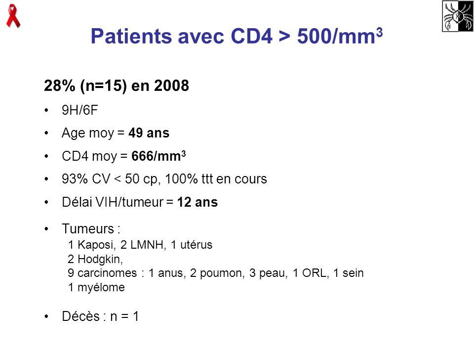 Patients avec CD4 > 500/mm 3 28% (n=15) en 2008 9H/6F Age moy = 49 ans CD4 moy = 666/mm 3 93% CV < 50 cp, 100% ttt en cours Délai VIH/tumeur = 12 ans