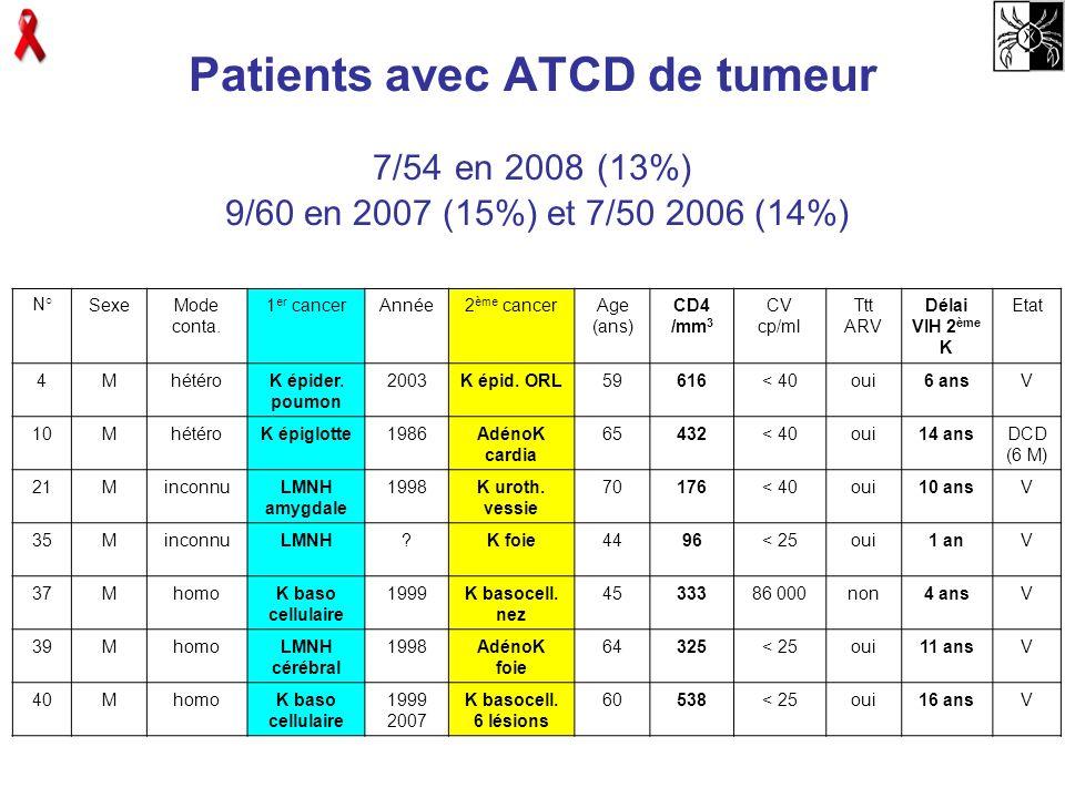 Patients avec ATCD de tumeur 7/54 en 2008 (13%) 9/60 en 2007 (15%) et 7/50 2006 (14%) N°SexeMode conta. 1 er cancerAnnée2 ème cancerAge (ans) CD4 /mm
