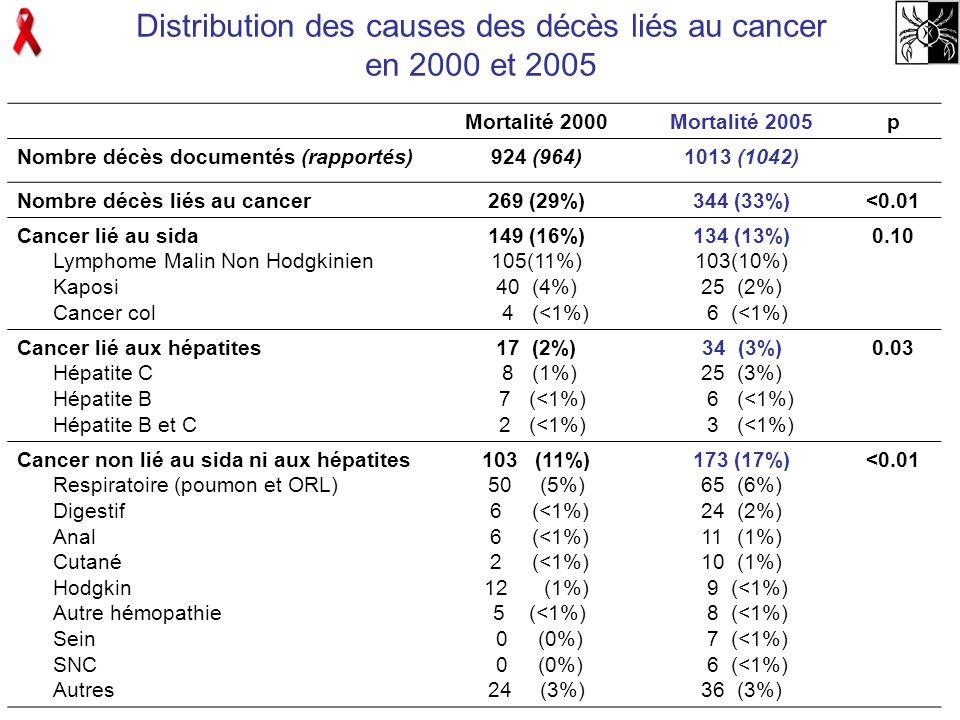 Patients avec CD4 > 500/mm 3 28% (n=15) en 2008 9H/6F Age moy = 49 ans CD4 moy = 666/mm 3 93% CV < 50 cp, 100% ttt en cours Délai VIH/tumeur = 12 ans Tumeurs : 1 Kaposi, 2 LMNH, 1 utérus 2 Hodgkin, 9 carcinomes : 1 anus, 2 poumon, 3 peau, 1 ORL, 1 sein 1 myélome Décès : n = 1