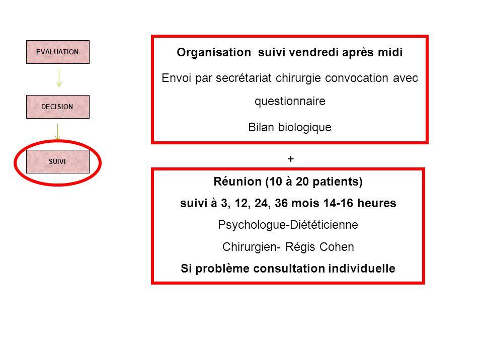 EVALUATION DECISION SUIVI Organisation suivi vendredi après midi Envoi par secrétariat chirurgie convocation avec questionnaire Bilan biologique Réuni