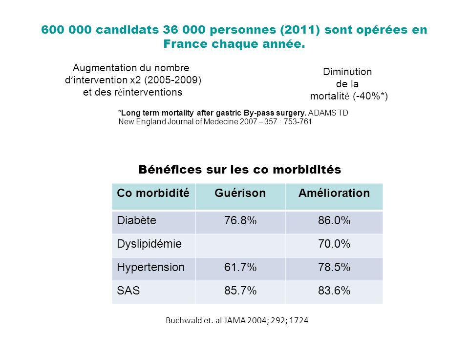 600 000 candidats 36 000 personnes (2011) sont opérées en France chaque année. Diminution de la mortalit é (-40%*) Augmentation du nombre d interventi