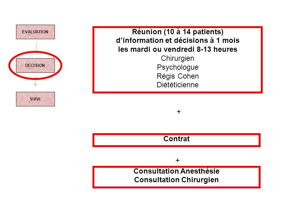 EVALUATION DECISION SUIVI Réunion (10 à 14 patients) dinformation et décisions à 1 mois les mardi ou vendredi 8-13 heures Chirurgien Psychologue Régis
