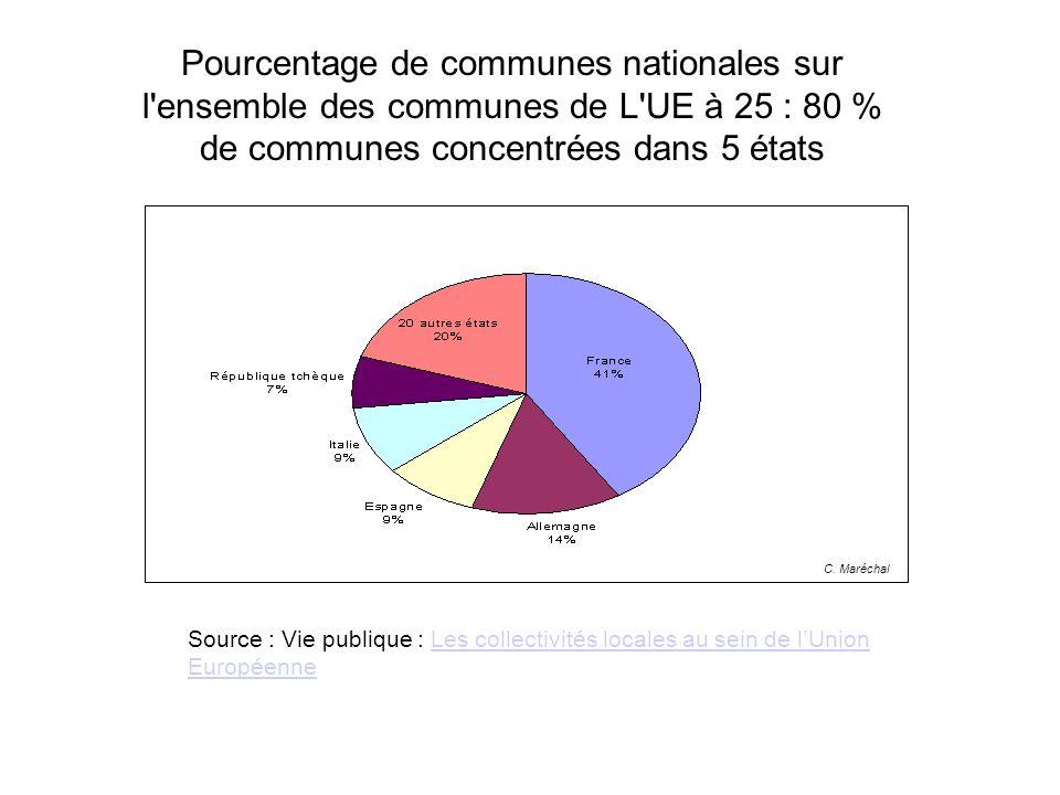 Source : Vie publique : Les collectivités locales au sein de lUnion EuropéenneLes collectivités locales au sein de lUnion Européenne Pourcentage de communes nationales sur l ensemble des communes de L UE à 25 : 80 % de communes concentrées dans 5 états C.