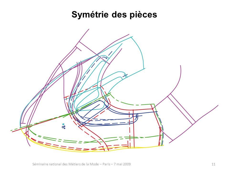 Symétrie des pièces Séminaire national des Métiers de la Mode – Paris – 7 mai 200911