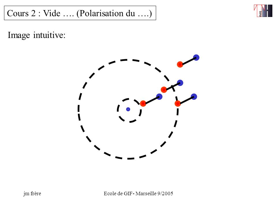 jm frèreEcole de GIF- Marseille 9/2005 Recent dvpts : - compactification of the 2 extra dim on a sphere (avoid localisation of gauge bosons -phenomenological implications of the excited modes..