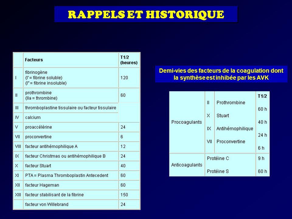 RAPPELS ET HISTORIQUE Demi-vies des facteurs de la coagulation dont la synthèse est inhibée par les AVK