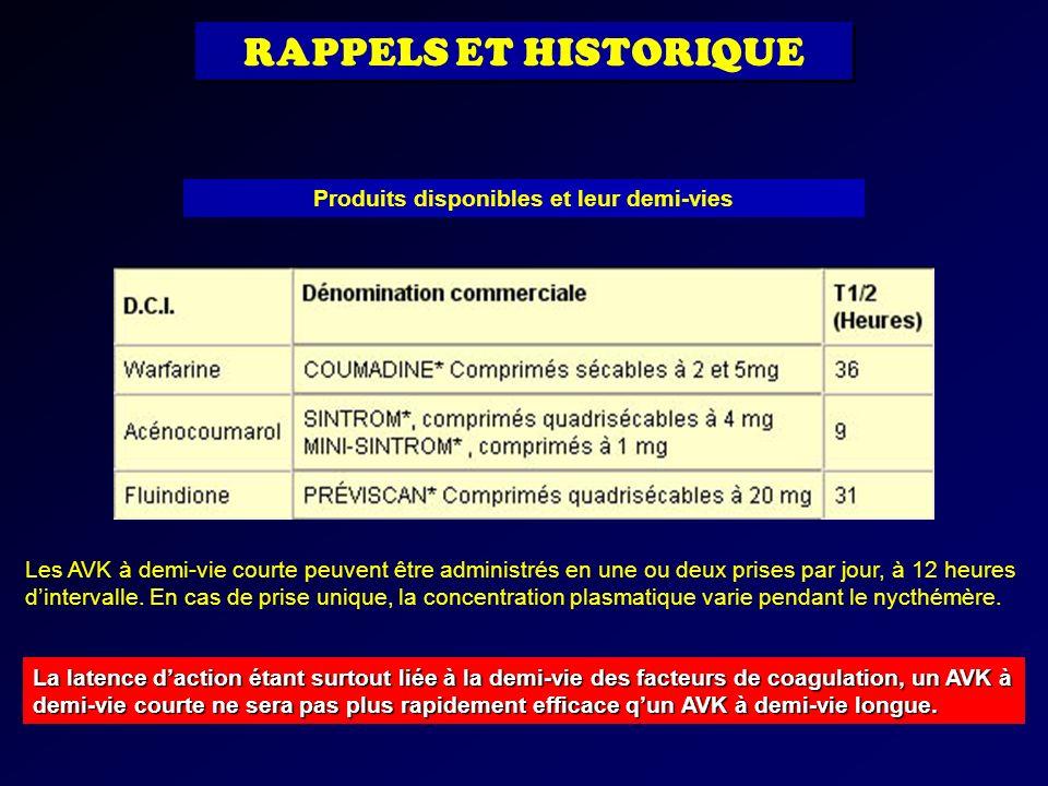 RAPPELS ET HISTORIQUE Produits disponibles et leur demi-vies La latence daction étant surtout liée à la demi-vie des facteurs de coagulation, un AVK à