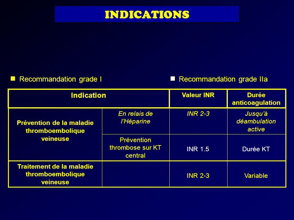 INR 1.5 INR 2-3 Valeur INR INR 2-3Variable Traitement de la maladie thromboembolique veineuse Durée KT Prévention thrombose sur KT central Jusquà déam