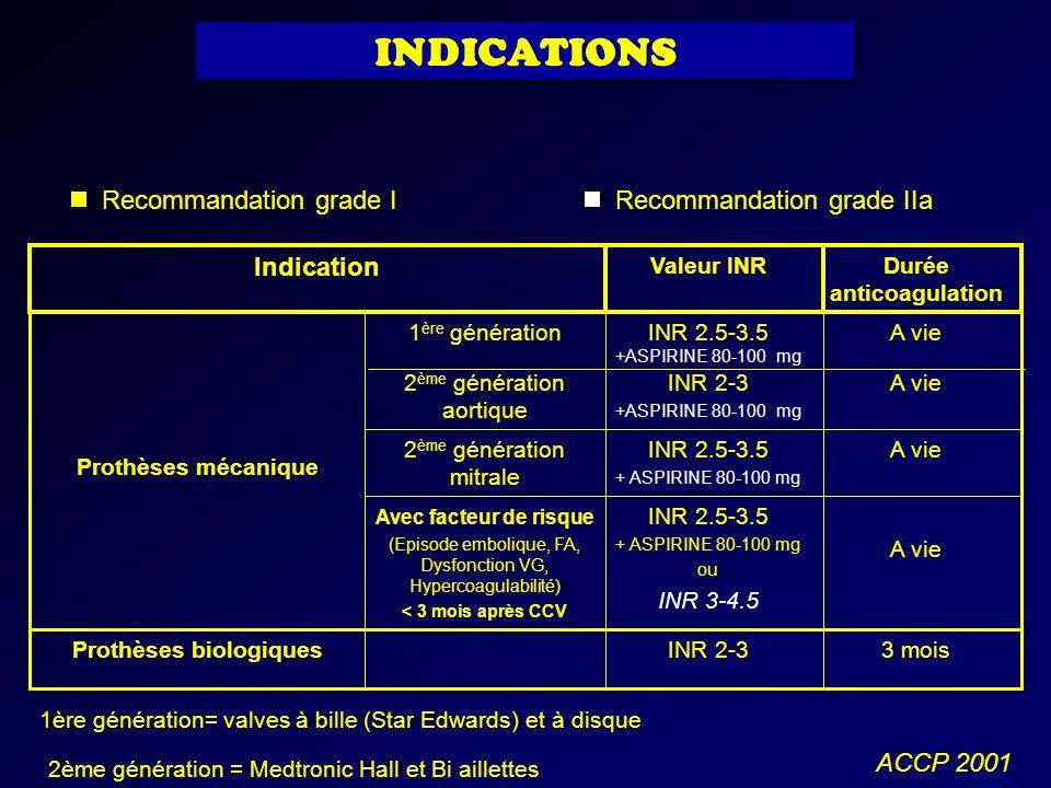 Valeur INR INR 2-33 moisProthèses biologiques INR 2.5-3.5 + ASPIRINE 80-100 mg ou INR 3-4.5 A vie Avec facteur de risque (Episode embolique, FA, Dysfo