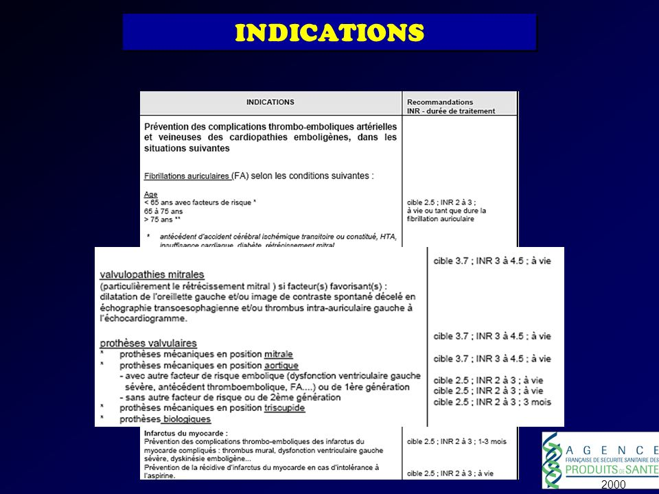 INDICATIONS 2000