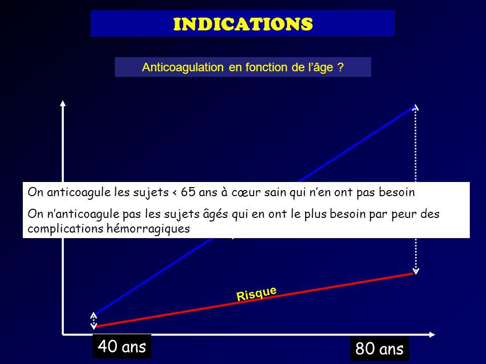 40 ans 80 ans Bénéfice Risque Anticoagulation en fonction de lâge ? INDICATIONS On anticoagule les sujets < 65 ans à cœur sain qui nen ont pas besoin