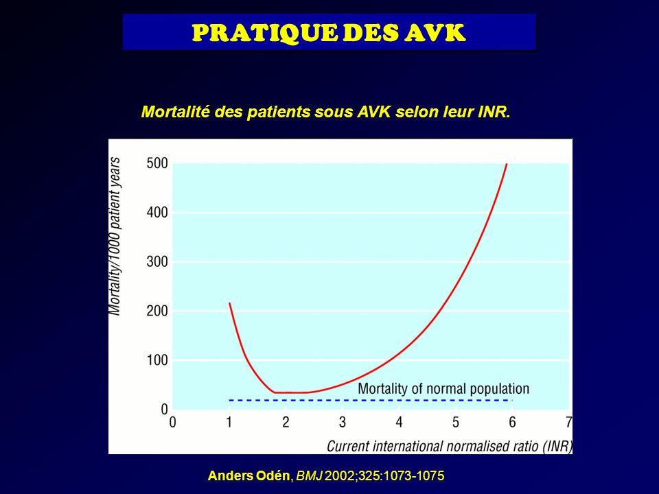 Anders Odén, BMJ 2002;325:1073-1075 Mortalité des patients sous AVK selon leur INR. PRATIQUE DES AVK