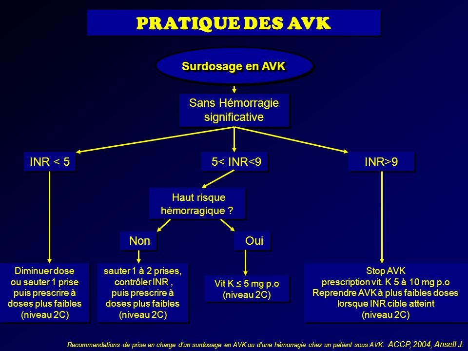 Surdosage en AVK Sans Hémorragie significative INR < 5 INR>9 5< INR<9 Diminuer dose ou sauter 1 prise puis prescrire à doses plus faibles (niveau 2C)