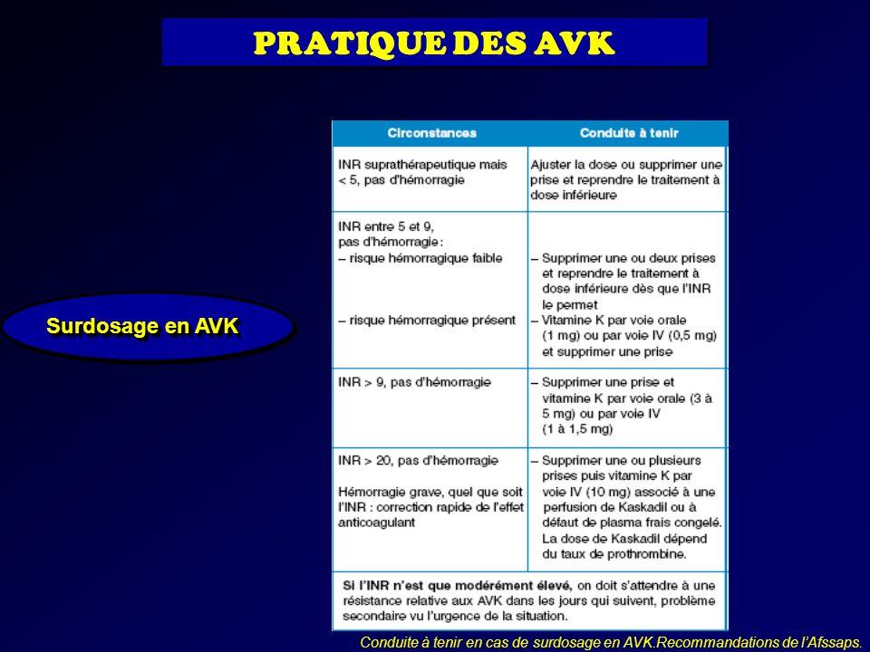 Surdosage en AVK Conduite à tenir en cas de surdosage en AVK.Recommandations de lAfssaps. PRATIQUE DES AVK