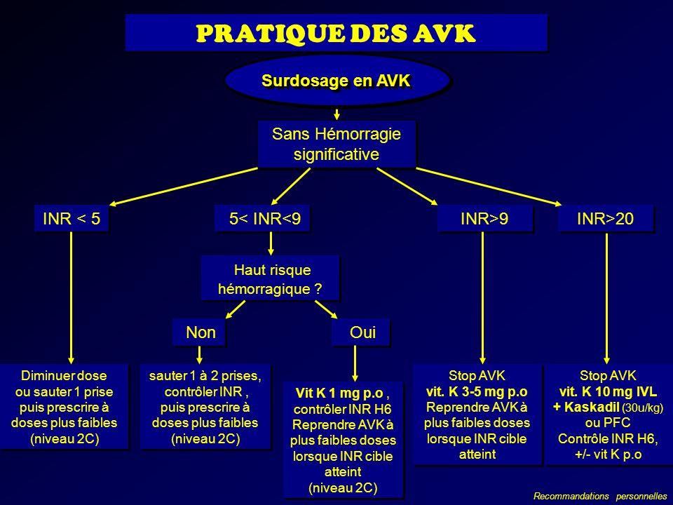 Surdosage en AVK Sans Hémorragie significative INR < 5 5< INR<9 Diminuer dose ou sauter 1 prise puis prescrire à doses plus faibles (niveau 2C) Diminu