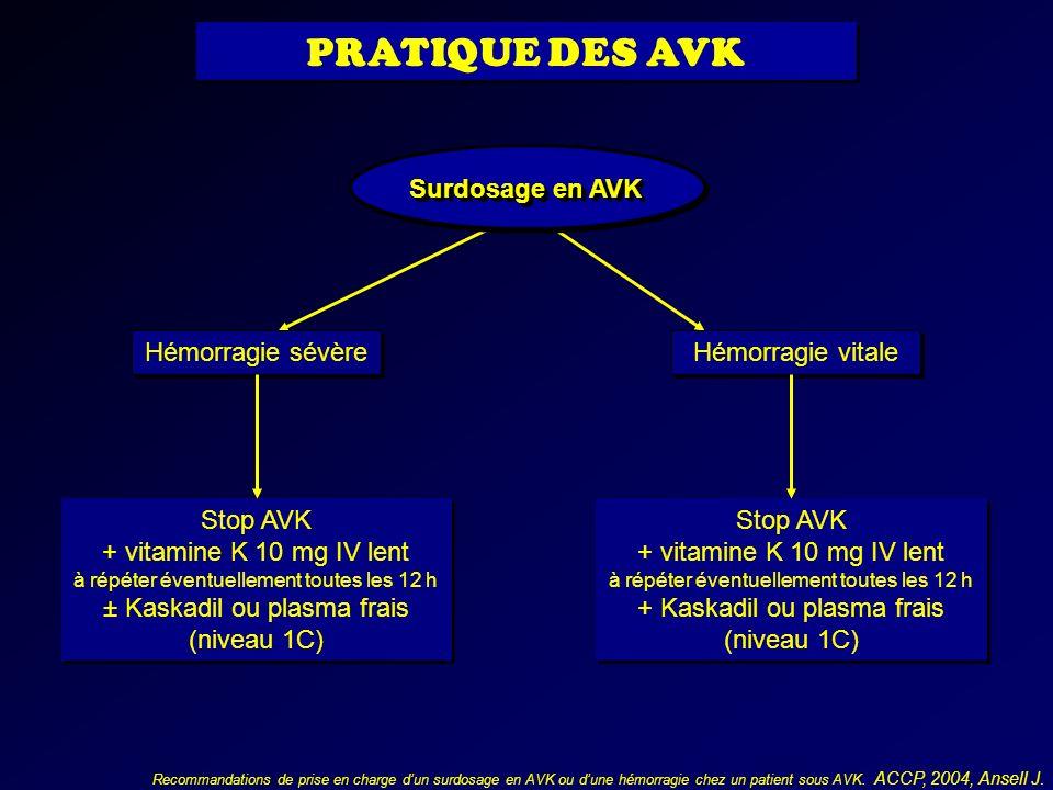 Hémorragie sévère Hémorragie vitale Surdosage en AVK Stop AVK + vitamine K 10 mg IV lent à répéter éventuellement toutes les 12 h ± Kaskadil ou plasma