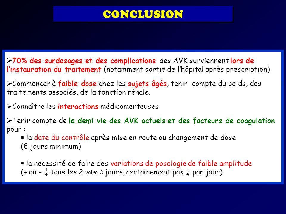 70% des surdosages et des complications des AVK surviennent lors de linstauration du traitement (notamment sortie de lhôpital après prescription) Comm
