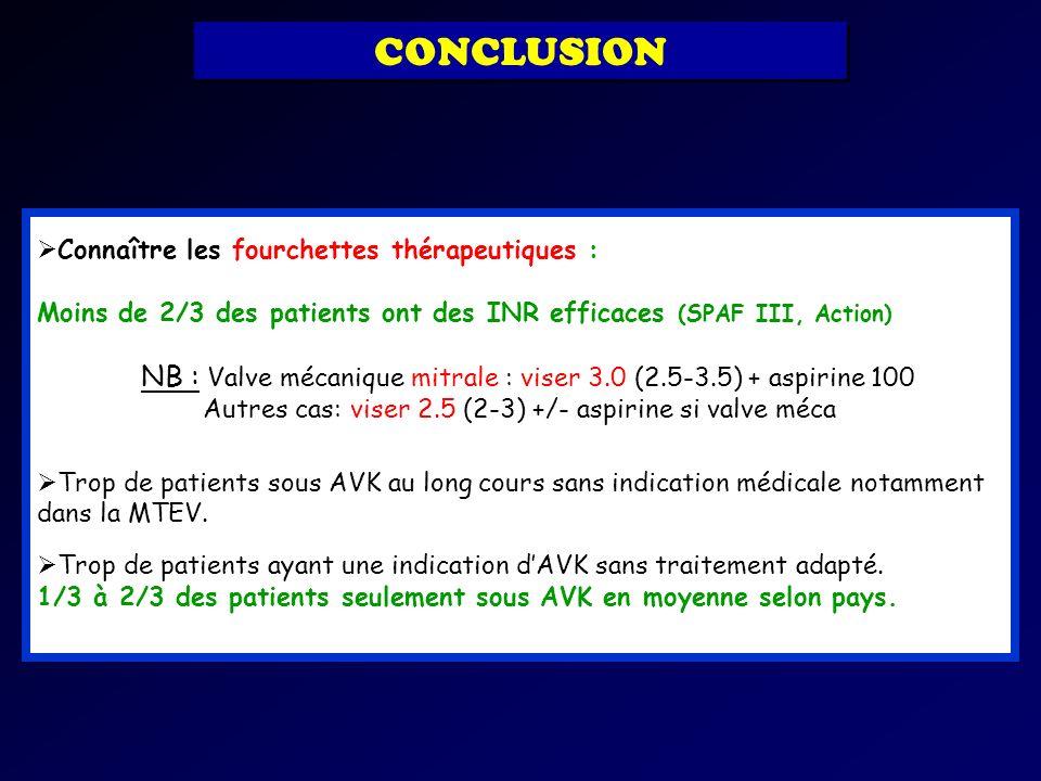 Connaître les fourchettes thérapeutiques : Moins de 2/3 des patients ont des INR efficaces (SPAF III, Action) NB : Valve mécanique mitrale : viser 3.0