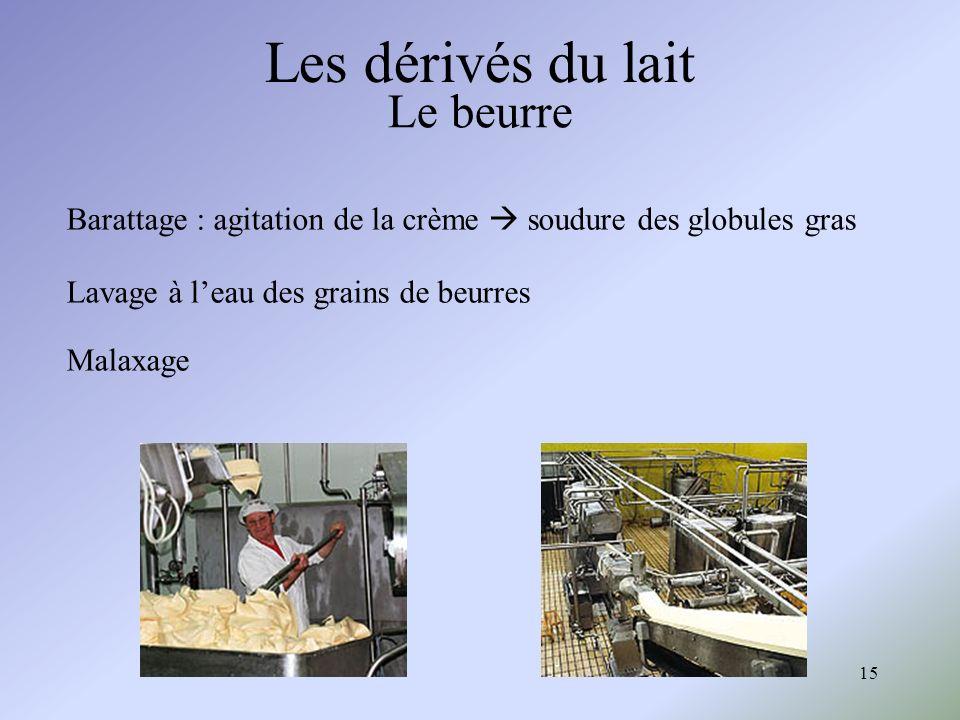 15 Le beurre Les dérivés du lait Barattage : agitation de la crème soudure des globules gras Lavage à leau des grains de beurres Malaxage